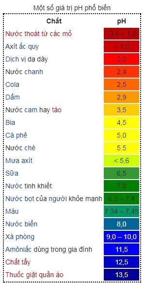Độ pH