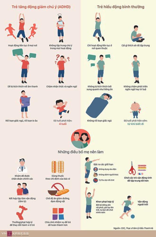 Bảng so sánh khác biệt giữa trẻ tăng động và trẻ hiếu động